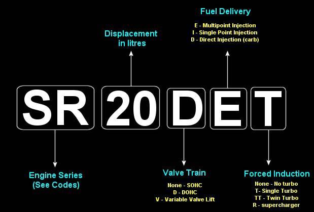Nissan engine codes